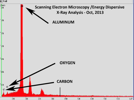 GRAPHIC SHOWING RESULTS OF ENERGY DISPERSIVE X-RAY ANALYSIS.