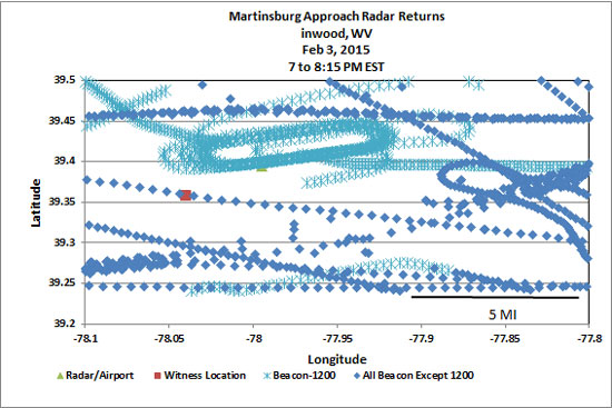 GRAPH OF SHORT RANGE RADAR RETURNS (KNOWN AIRCRAFT ONLY)