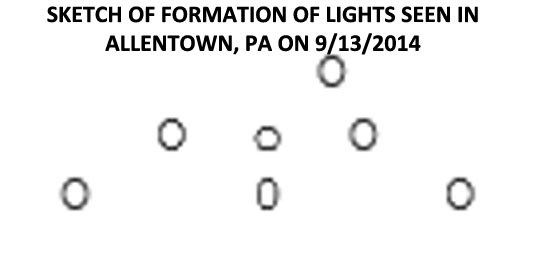 SKETCH OF LIGHTS SENT BY COMMENTOR FROM ALLENTOWN, PA.