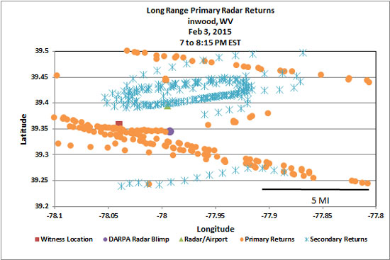 GRAPH OF LONG RANGE RADAR RETURNS.