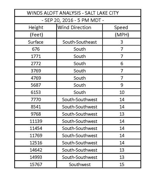 TABLE 1 - WIND PROFILE - SALT LAKE CITY.